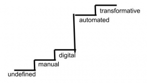 steps from undefined to manual to digital with LARGE step to automated then transformative