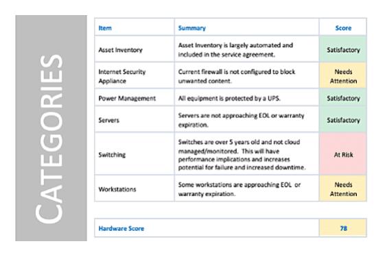 Image of sample risk assessment